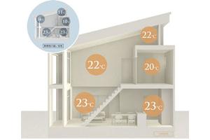 高性能住宅について