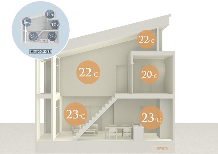 スーパーウォール工法高性能な住宅