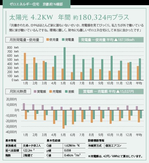 16万円以上の水道・光熱費を節約